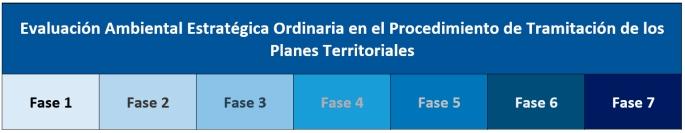 Fases Evaluación Ambiental Estratégica Ordinaria de los Planes Territoriales en Extremadura
