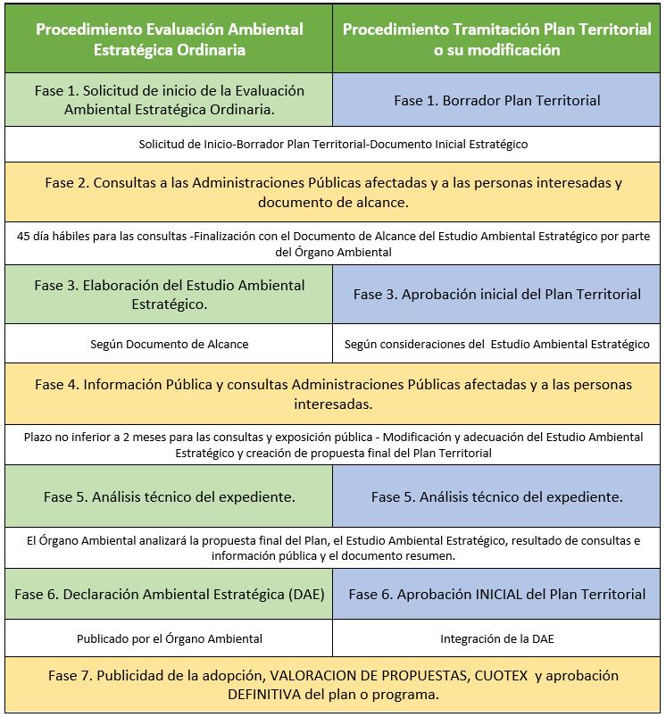 Fases de la Evaluación Ambiental Estratégica Ordinaria de los Planes Territoriales en Extremadura